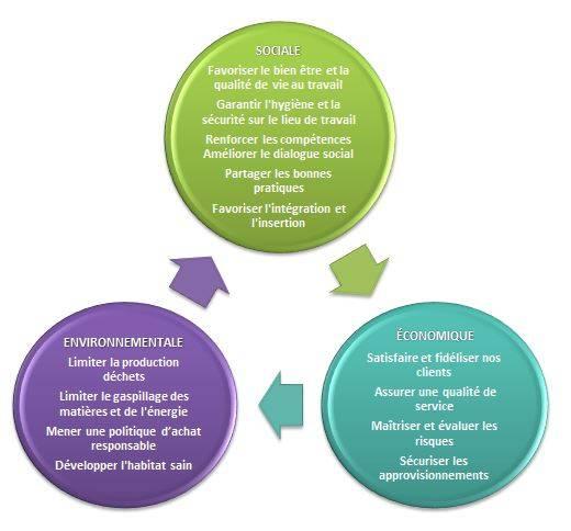 Développement durable l'entreprise MARSAC met avant démarche Responsabilité Sociale des Entreprises